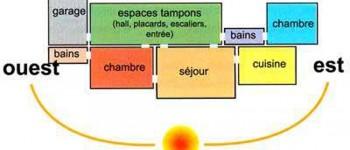 orientation des pièces pour une maison bioclimatique