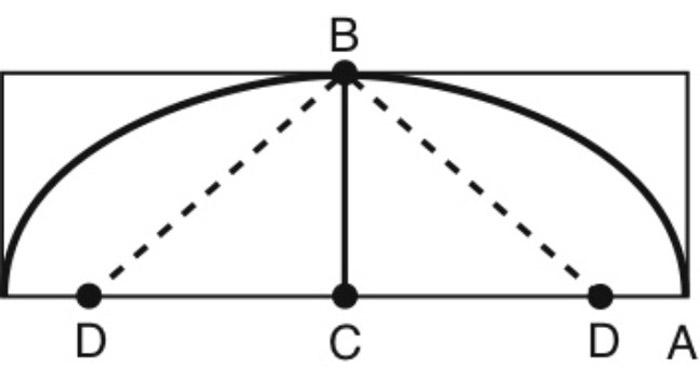 tracer ellipse cordelette