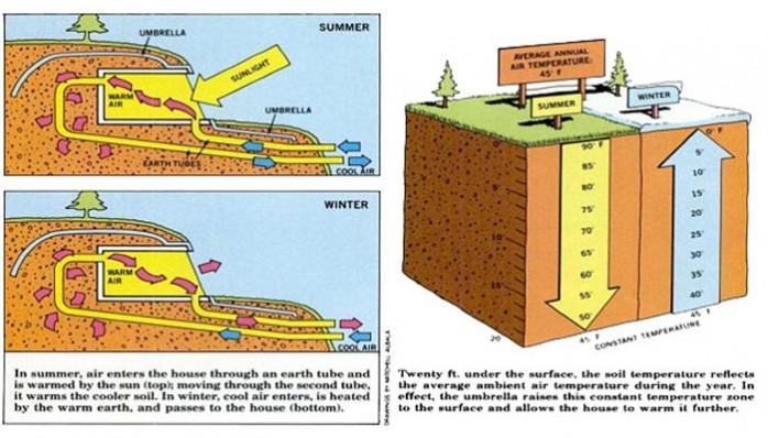 maison-bioclimatique-earthshelter