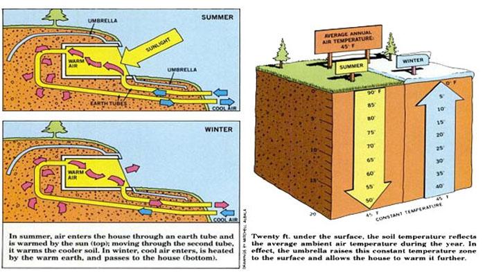 Construire une maison sous terre ventana blog for Maison container sous terre