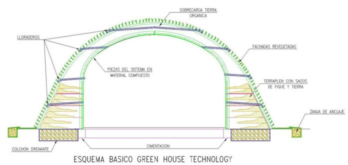 plan de coupe green house