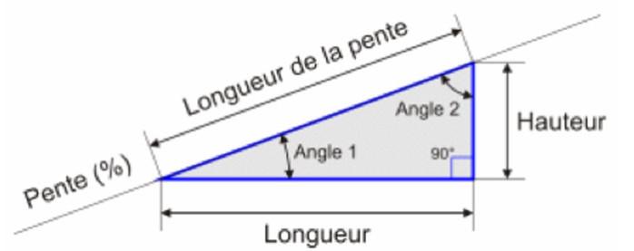calculer une rampe